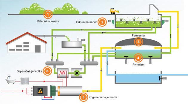 Energia z bioplynu