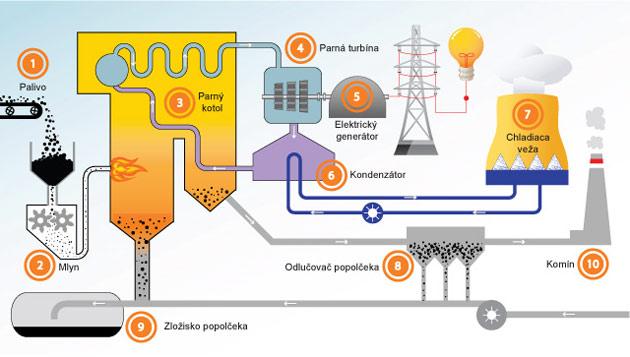 Energia z uhlia