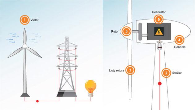 Energia z vetra