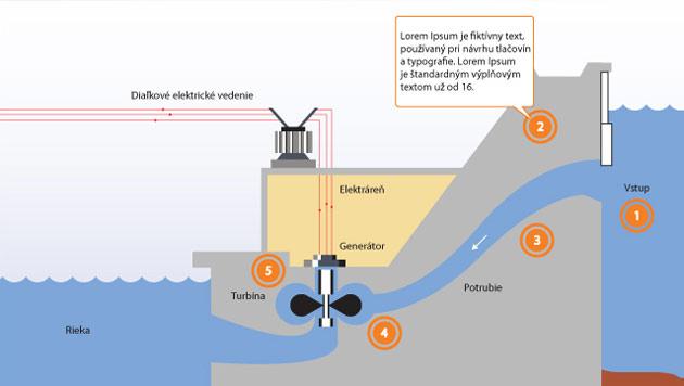 Energia z vody