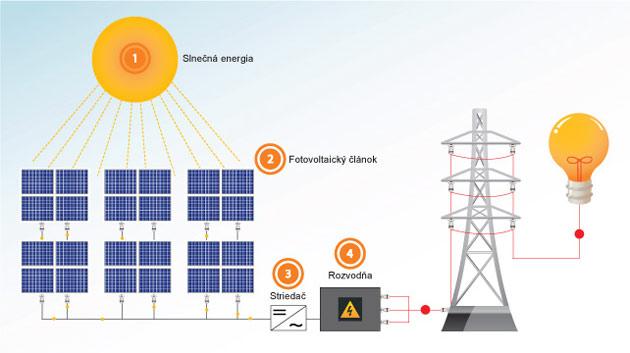 Energia zo Slnka – Fotovoltaické články