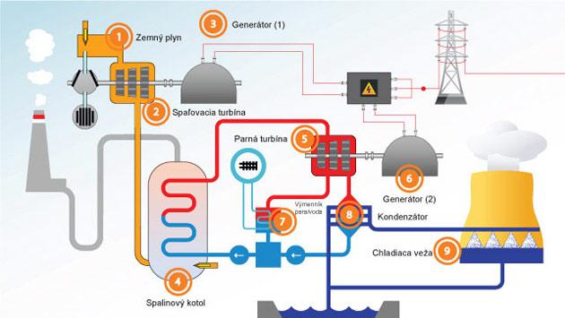 Energia zo zemného plynu
