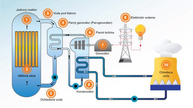 Energia z uránu – jadrová energia