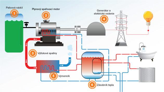 Mikrokogeneračná jednotka na báze spaľovacieho motora