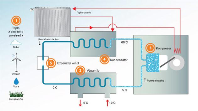 Plynové tepelné čerpadlo