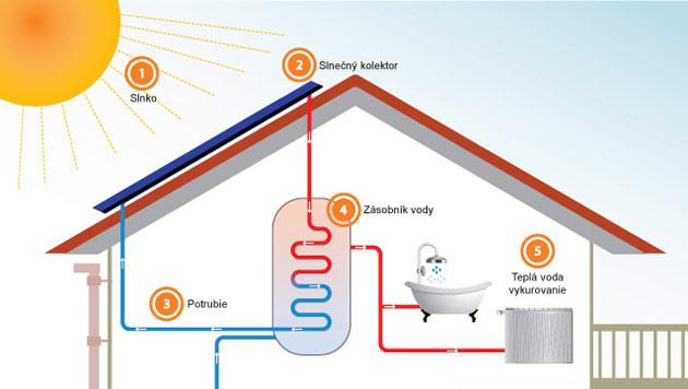 Energia zo Slnka – Slnečné kolektory