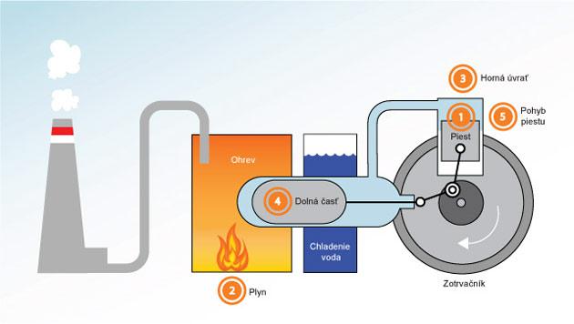 Stirlingov motor na zemný plyn